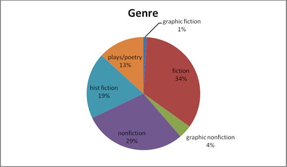 2012 genre