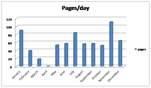 2012 pages-day