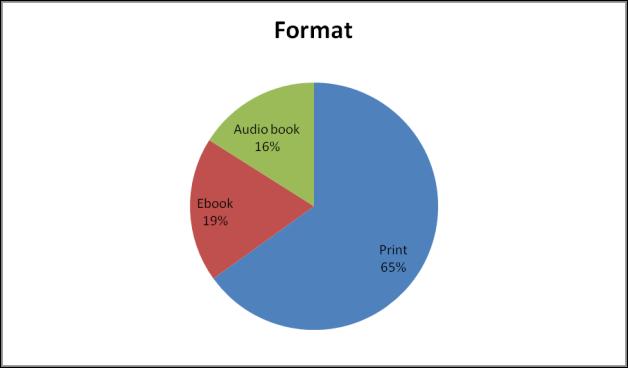 2012 format