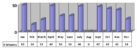 2013 av minutes per day