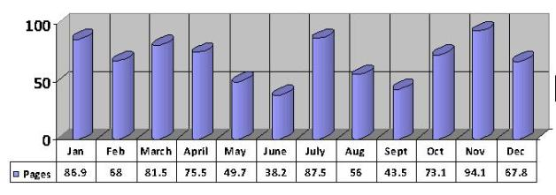 2013 av pages per day