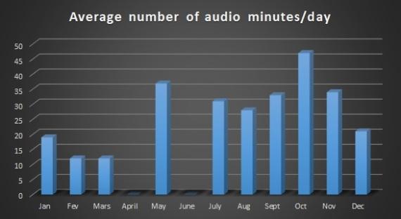 2015 average mn