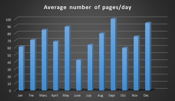 2015 average pages
