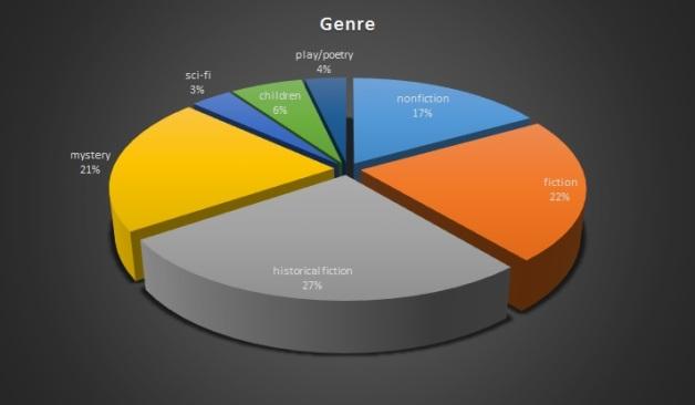 2015 genre