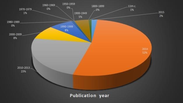 publication year