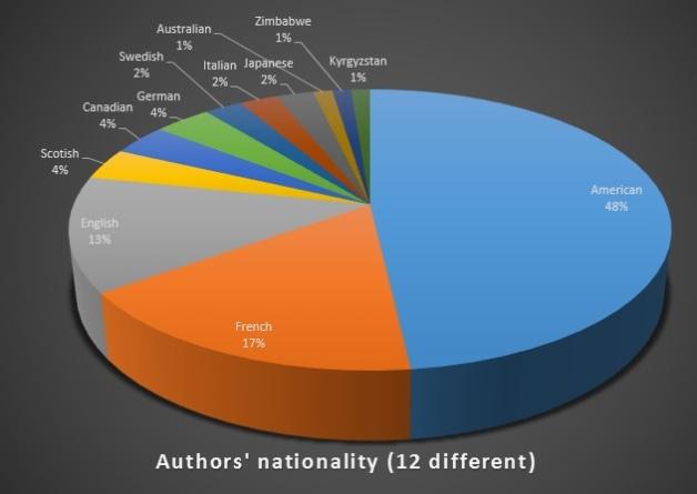 2015 authors nat
