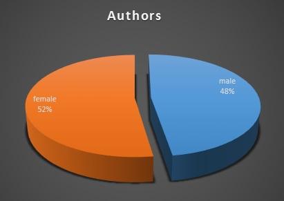 2015 authors