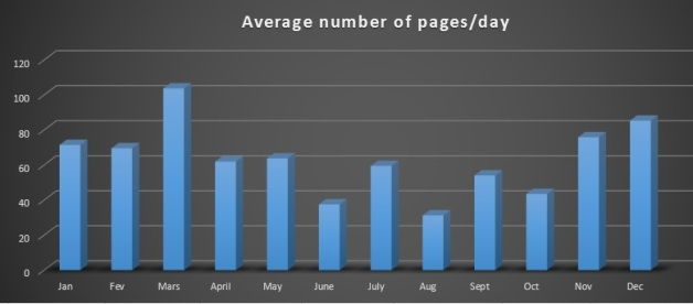 2015 AVERAGE pages per DAY