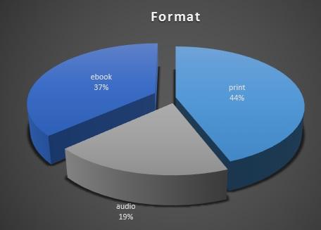 2015 format