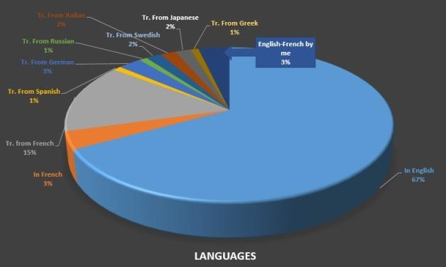 2015 languages
