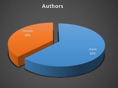 Authors 2017
