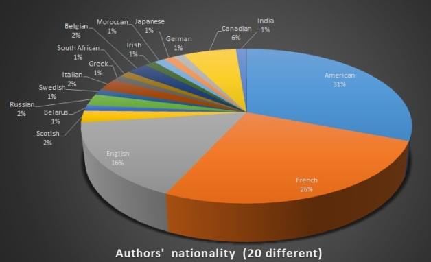 Authors Nationality 2017