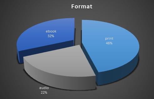 Format 2017