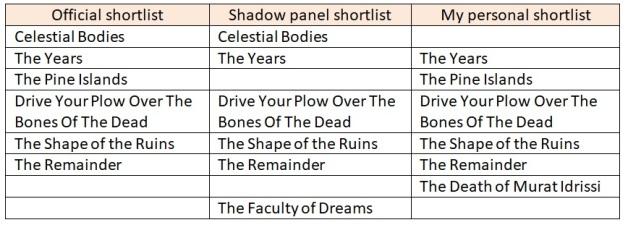 2019 shortlists