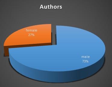 2019 authors