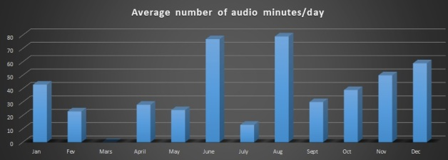 2019 Average number of minutes