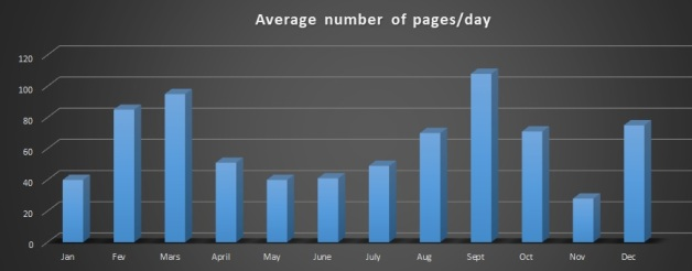 2019 Average number of pages