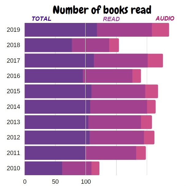 10th blogiversary number of books read