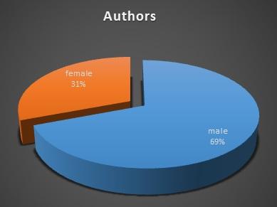 2020 authors