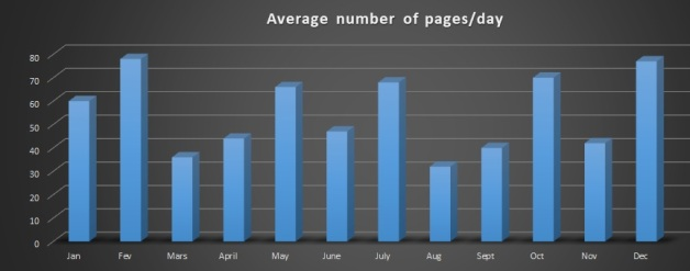 2020 average pages_day
