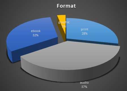 2020 format