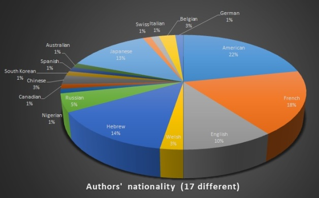 2020 nationality