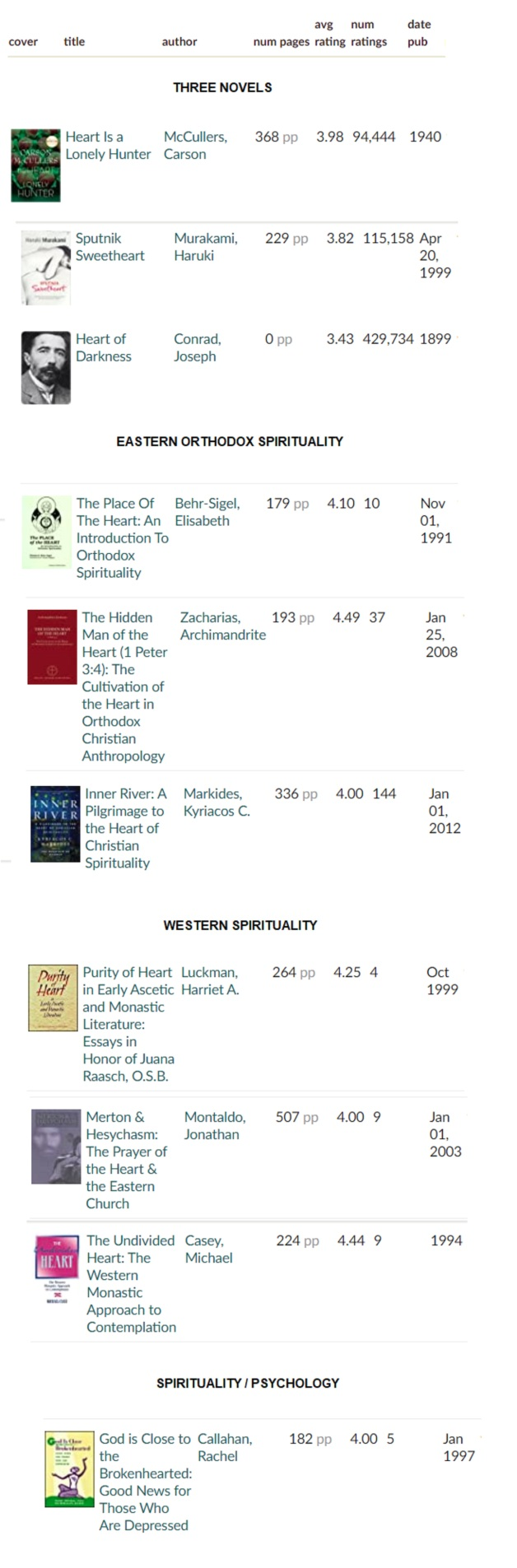 Top ten books with heart in the title